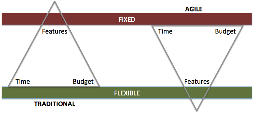 Inverted Triangle Model - Agile vs Traditional Project Management