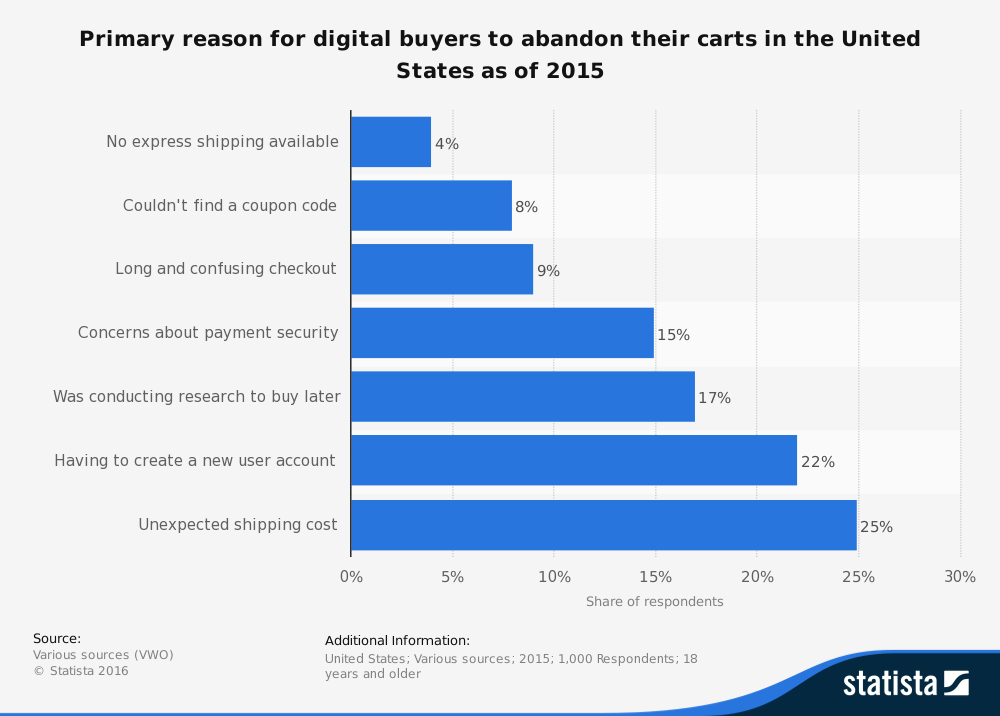 Primary reasons for digital buyers/customers to abandon their carts. Reasons include: no express shipping, no coupon code found, long checkout (too many steps), concerns about payment security, conducting research only, didn't want to create a new account, and unexpected shipping costs.