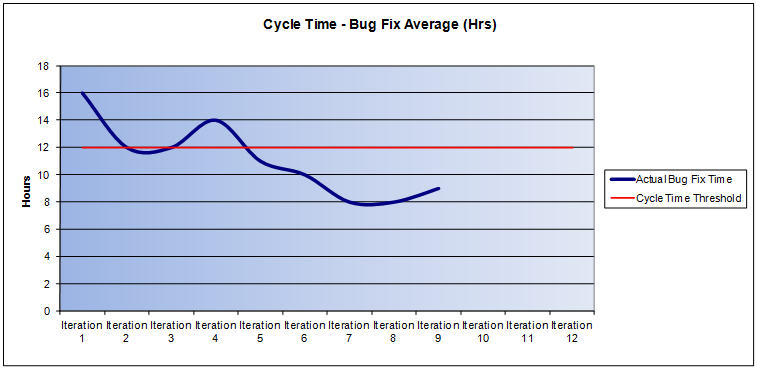 Average Defect Cycle Time (Hours)
