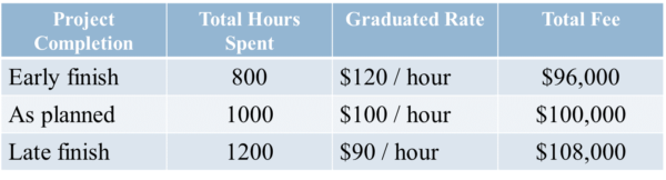 Graduated Fixed-Price Contract