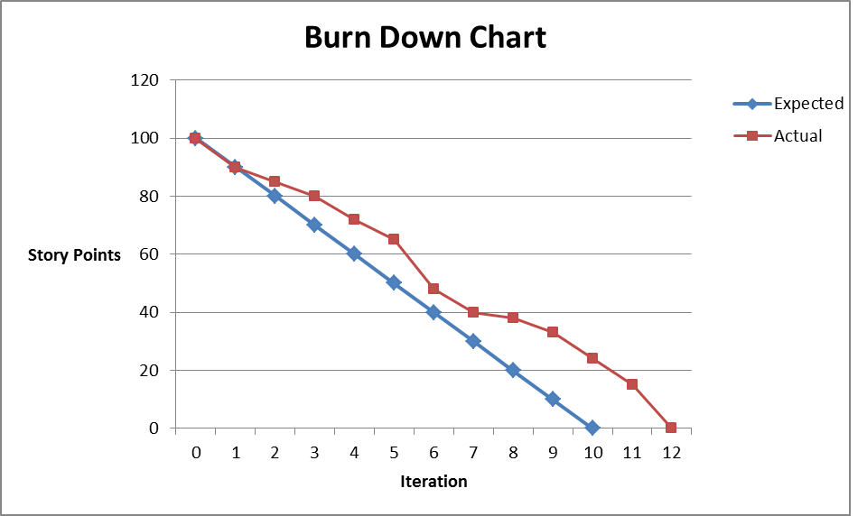 Burndown Chart: Actual vs Planned (Ideal)