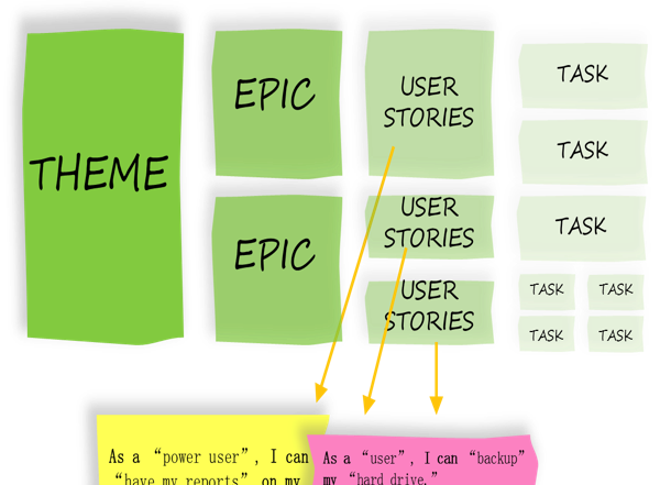 User Stories- Agile-Scrum