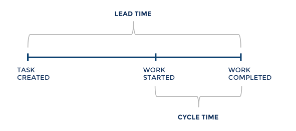 Lead Time vs. Cycle Time