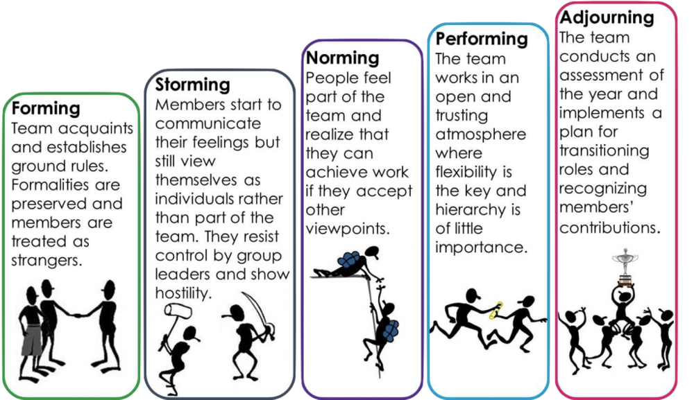 Stages of Team Formation and Development