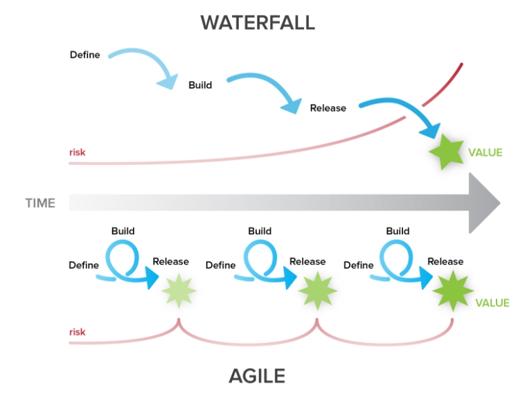 Waterfall (Non-Agile) vs. Agile Planning and Execution Efforts