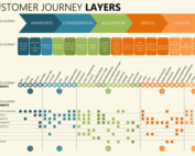 Customer Journey Map and Layers