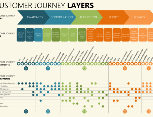 Customer Journey Mapping: Everything You Need to Know!