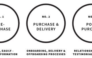 3 Phases of your customer's journey