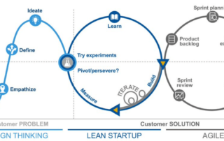 Design Thinking, Lean Startup, and Agile