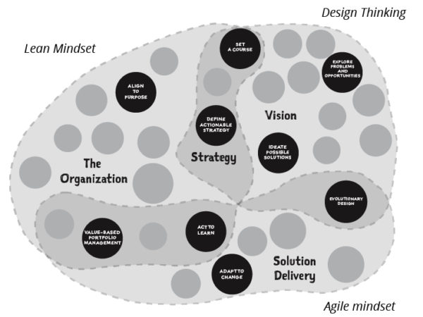 Design Thinking + Lean Startup + Agile Project Management